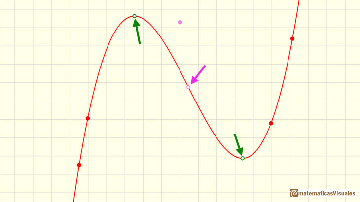 Polynomials and derivative. Cubic functions: inflection point and maximum and minimum | matematicasVisuales