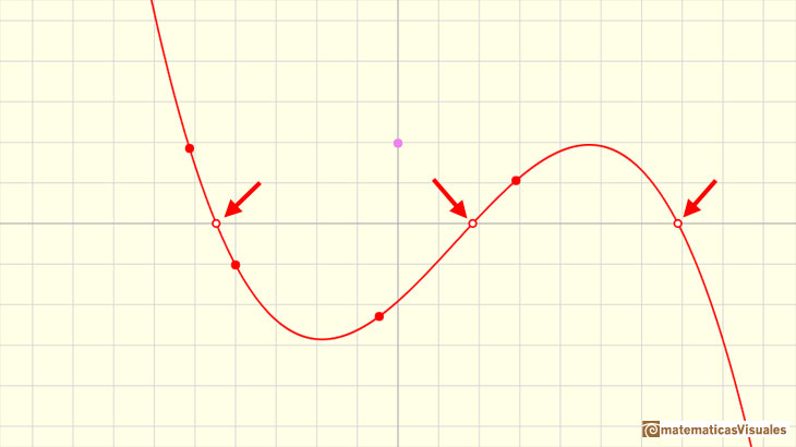 Polynomials and derivative. Cubic functions: a cubic function with three real roots | matematicasVisuales