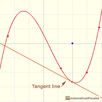 Polynomials and derivative. Cubic functions: tangent line of a cubic function at a point | matematicasVisuales