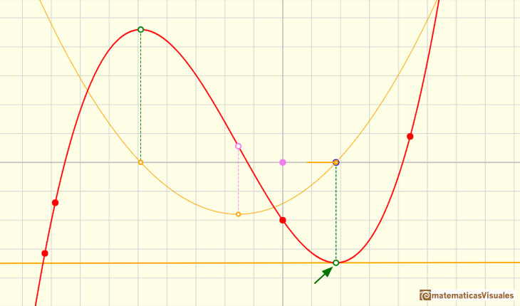 Polynomials and derivative. Cubic functions: critical or stationary point, horizontal tangent | matematicasVisuales