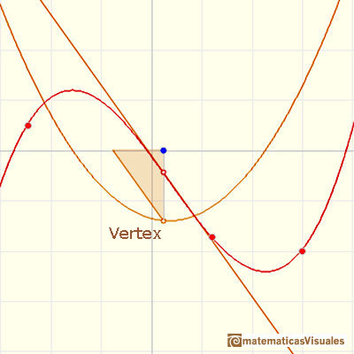 Polynomials and derivative. Cubic functions: inflection point and the vertex of the derivative function | matematicasVisuales