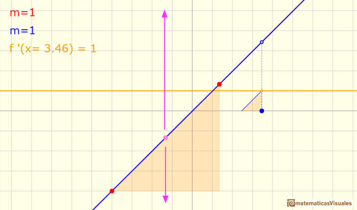 Matematicas Visuales | Polynomial functions and derivative