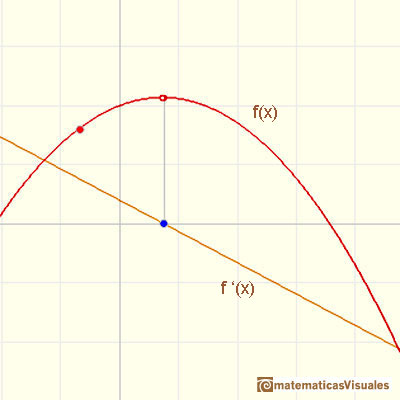 Polynomials and derivative. Quadratic functions: example with derivative with negative slope | matematicasVisuales