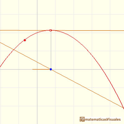 Polynomials and derivative. Quadratic functions: the vertex is a maximum and the tangent at the vertex is horizontal  | matematicasVisuales