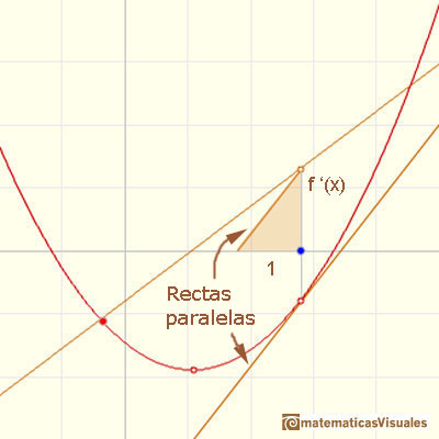 Polinomios y derivada. Funciones cuadr�ticas: drawing the derivative using a parallel line | matematicasVisuales