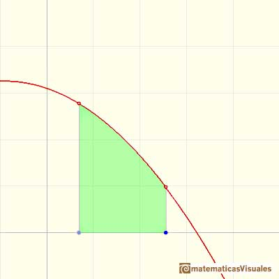 Teorema Fundamental del Cálculo: a function and the area under a curve | matematicasVisuales