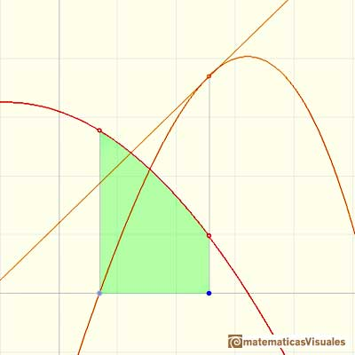 Teorema Fundamental del Cálculo: tangent line of an integral function | matematicasVisuales