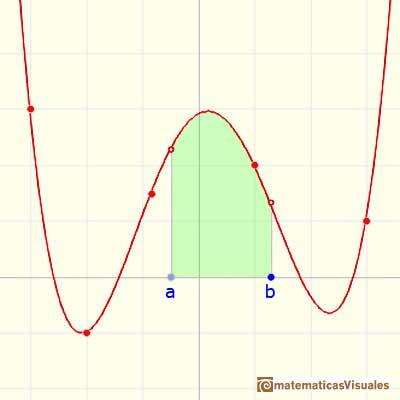 Matematicas Visuales | Integral definida