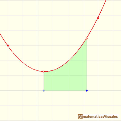 Polynomials and integral, quadratic polynomial: area under a parabola | matematicasVisuales