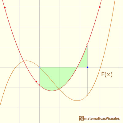 Polynomials and integral, quadratic polynomial: An integral function of a quadratic function is a polynomial of degree 3 | matematicasVisuales