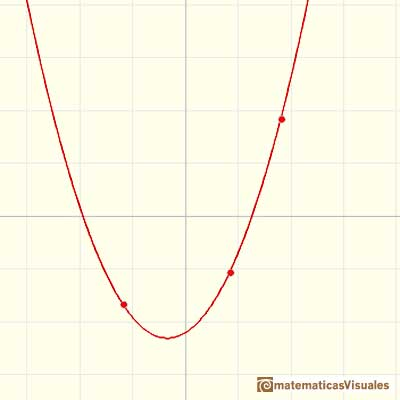 Lagrange interpolating polynomial: A parabola that passes through three points | matematicasVisuales