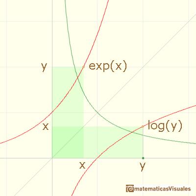 Matematicas Visuales Exponenciales Y Logaritmos 7 La
