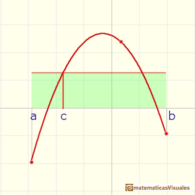 Quadratic functions: average value of a function | matematicasVisuales
