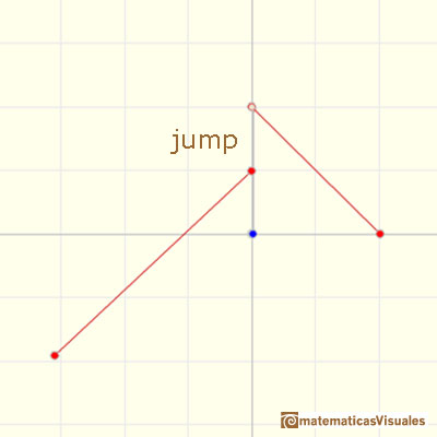 Piecewise linear functions: jump discontinuity | matematicasVisuales