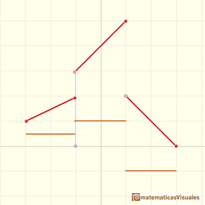 Piecewise linear functions: | matematicasVisuales