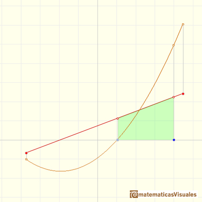 Continuous piecewise linear functions: The integral of a non-constant linear function is a quadratic function | matematicasVisuales