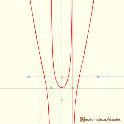 Rational functions: graph of a polynomial of degree 2 plus a proper rational function with a degree 2 polynomial in the denominator, asymptotic behavior like a parabola with two singularities | matematicasVisuales