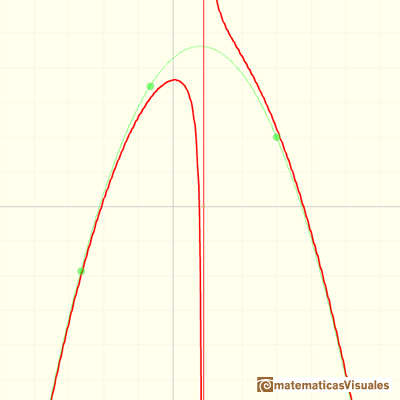 Rational functions: graph of a rational function with asymptotic behavior like a parabola | matematicasVisuales