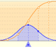 Normal Distributions: One, two and three standard deviations