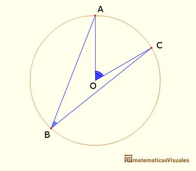 Teorema del ángulo central: El ángulo central subtendido por dos puntos de una circunferencia es el doble que el ángulo inscrito | matematicasvisuales