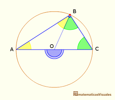 Central Angle Theorem: The central angle subtended by two points on a circle is twice the inscribed | matematicasvisuales