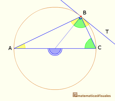 A particular case of Euclides Proposition III.32: angle between a tangent and a secant | matematicasvisuales