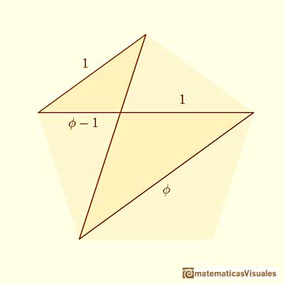 The side and the diagonal of a regular pentagon | matematicasVisuales