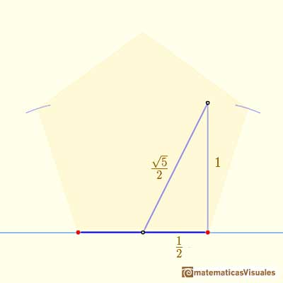 Drawing a regular pentagon with ruler and compass: using Pythagorean Theorem | matematicasVisuales