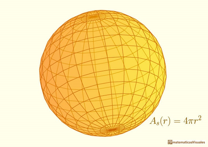 Surface Area Sphere and Cylinder | Area of a circle | matematicasvisuales