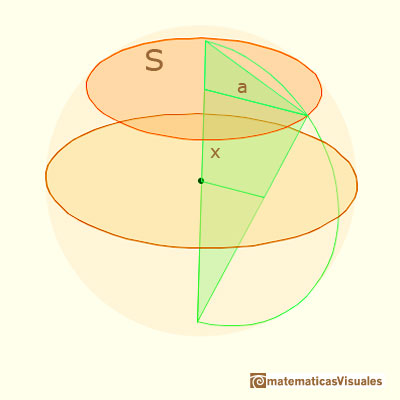 Sections in a sphere and Geometric mean: calculation of the surface area of a section| matematicasVisuales