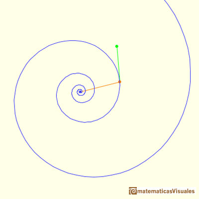 Dilatation and rotation of an Equiangular Spiral: Using position vectors you can change the spiral | matematicasVisuales