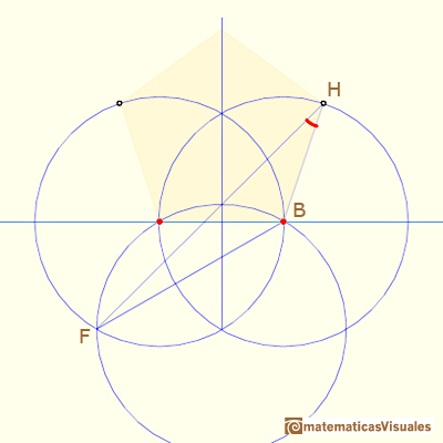Durer drawing of a non-regular pentagon, a trigonometry exercise: angle FHB | matematicasVisuales