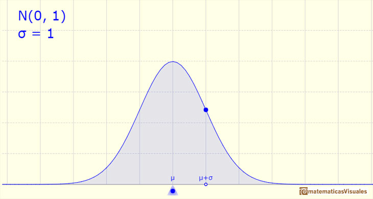 Normal distribution: shaped like a bell | matematicasVisuales