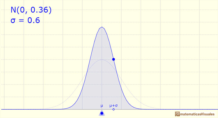 Normal distribution: small standard deviation | matematicasVisuales