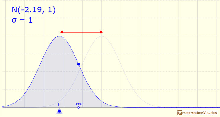 Normal distribution: mean of the distribution determines the location of the center of the graph| matematicasVisuales