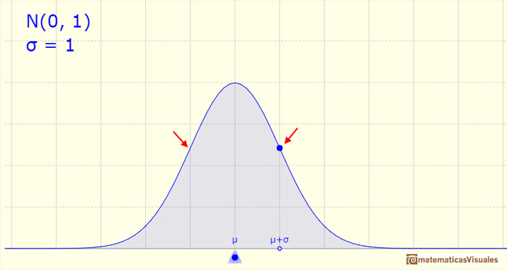 Normal distribution: inflection points | matematicasVisuales