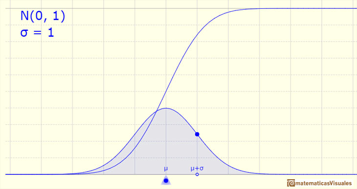 Normal distribution: mean| matematicasVisuales