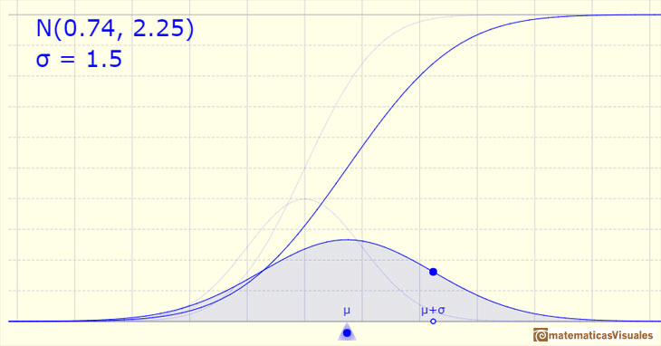 Normal distribution: The (cumulative) distribution function has an S-shape | matematicasVisuales