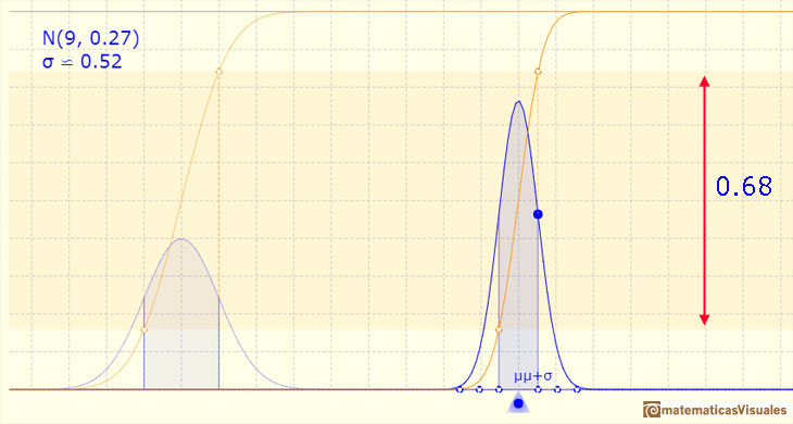Normal distribution: One, Two and Three Standard deviations:  | matematicasVisuales
