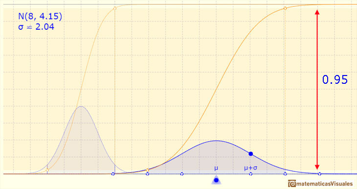 Normal distribution: One, Two and Three Standard deviations: an interval centered on the mean with amplitude two standard deviation up and down, the probability is about 0.95 | matematicasVisuales