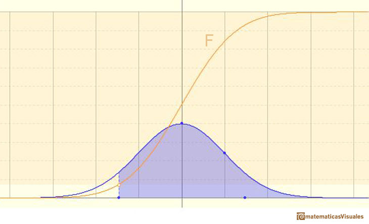 Normal distribution, Cumulative Distribution Function: probability of intervals | matematicasVisuales