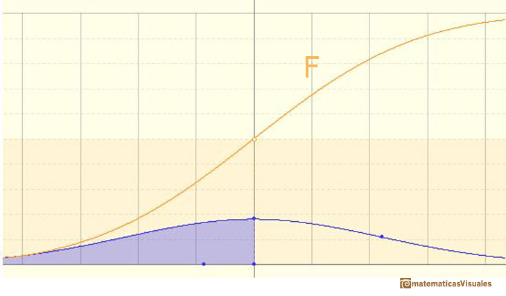 Normal distribution, Cumulative Distribution Function: strictly increasing, continuous, S-shaped | matematicasVisuales
